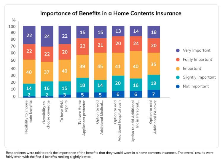 Home Insurance consumer study